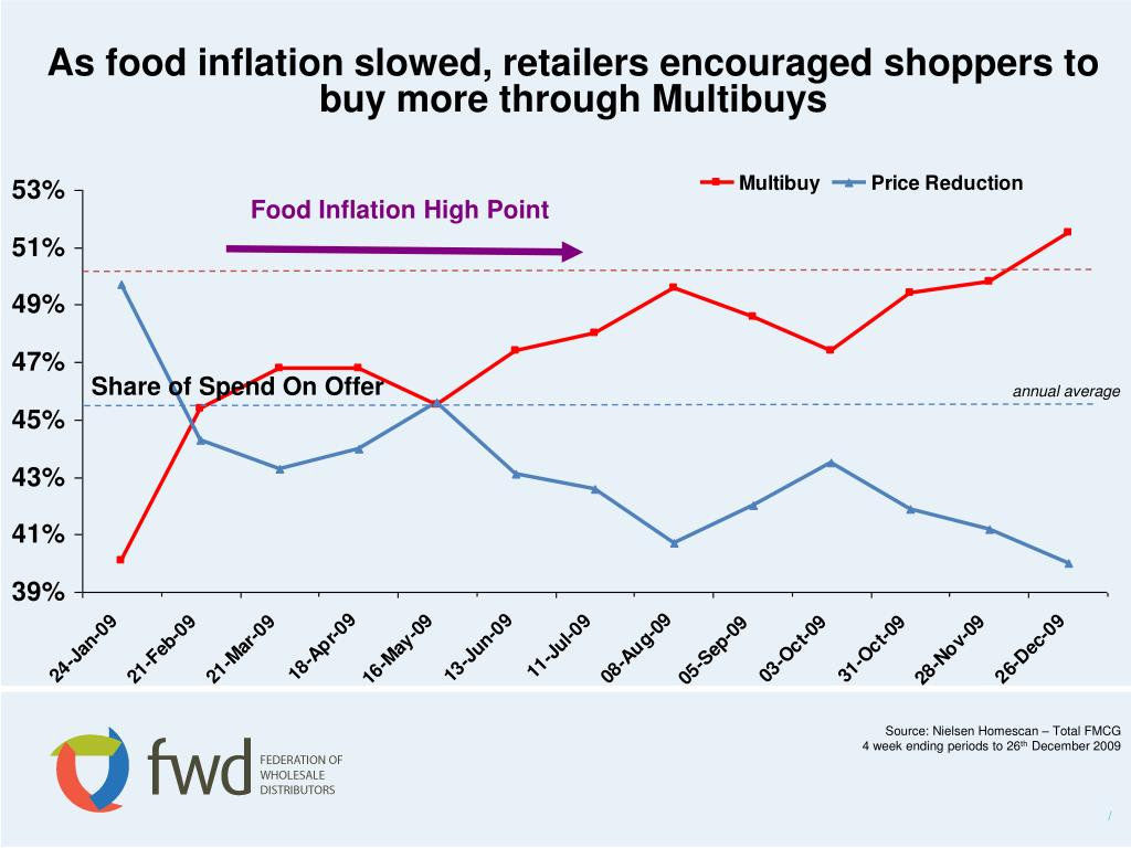 As food inflation slowed, retailers encouraged shoppers to buy more through Multibuys