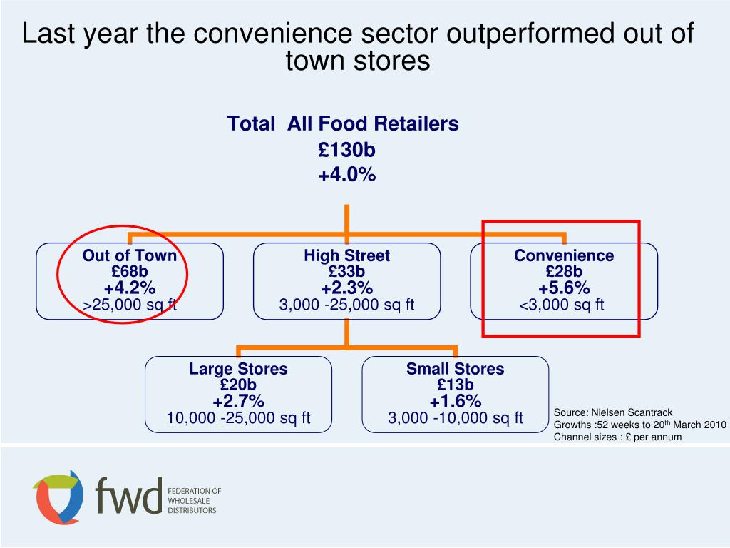Last year the convenience sector outperformed out of town stores