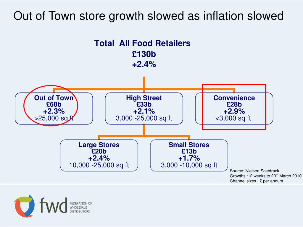 Out of Town store growth slowed as inflation slowed
