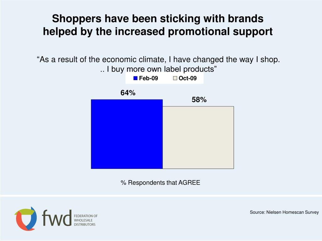 Shoppers have been sticking with brands                                          helped by the increased promotional support