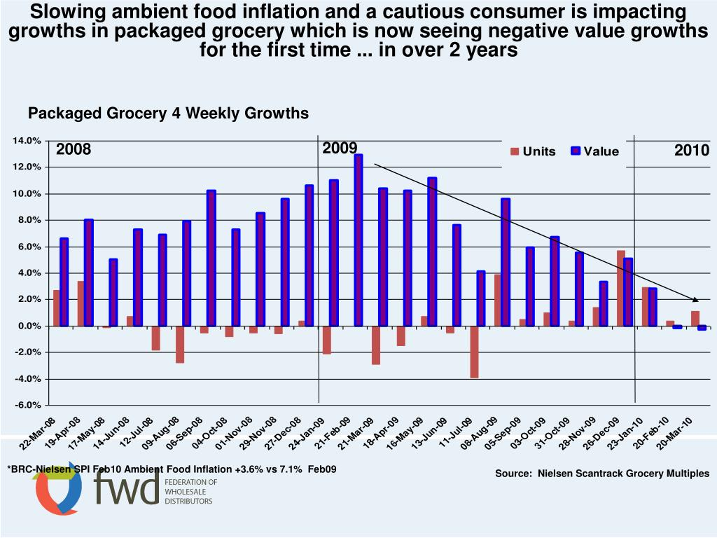 Slowing ambient food inflation and a cautious consumer is impacting growths in packaged grocery which is now seeing negative value growths for the first time ... in over 2 years