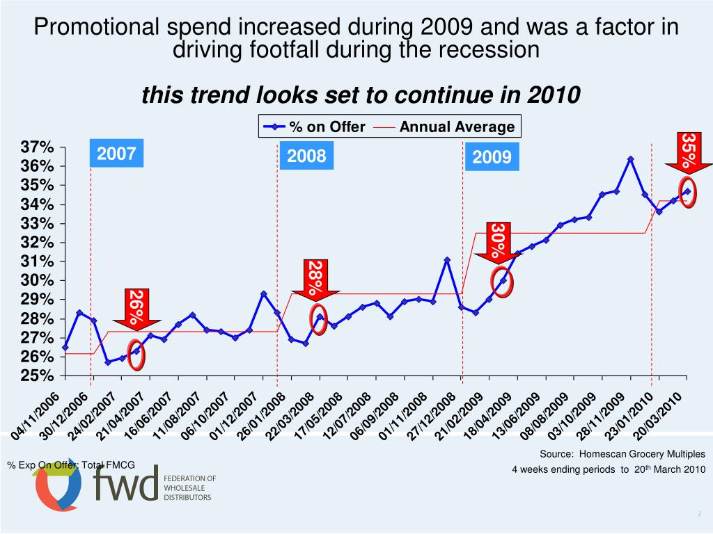 Promotional spend increased during 2009 and was a factor in driving footfall during the recession