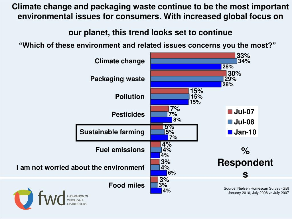 Climate change and packaging waste continue to be the most important environmental issues for consumers. With increased global focus on our planet, this trend looks set to continue