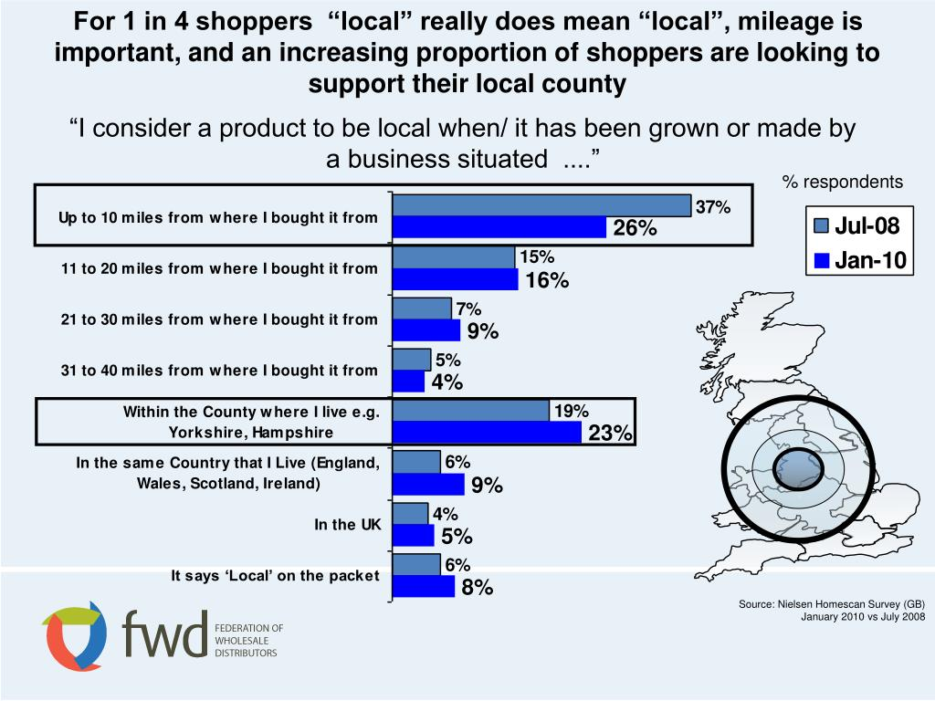 "For 1 in 4 shoppers  ""local"" really does mean ""local"", mileage is important, and an increasing proportion of shoppers are looking to support their local county"
