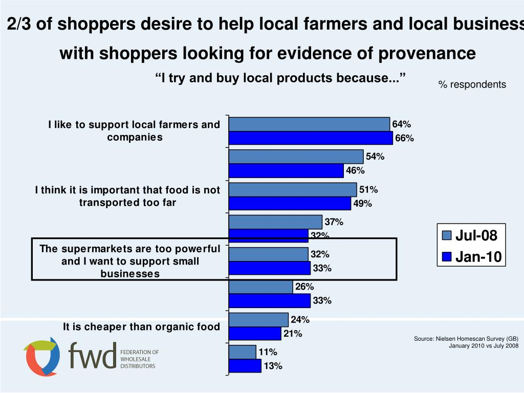 2/3 of shoppers desire to help local farmers and local business  with shoppers looking for evidence of provenance