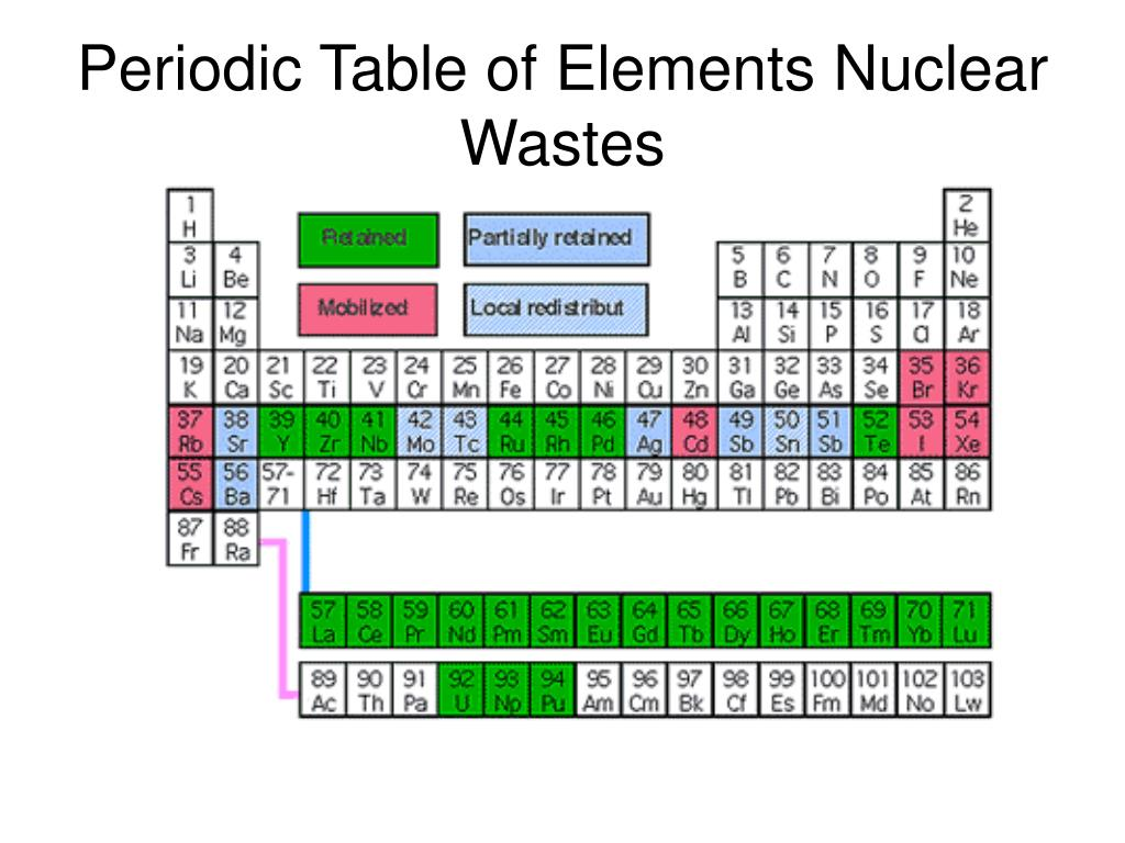 Periodic Table of Elements Nuclear Wastes