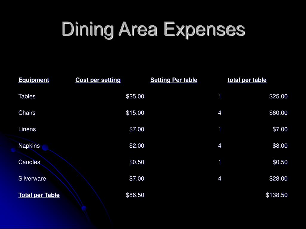 Dining Area Expenses