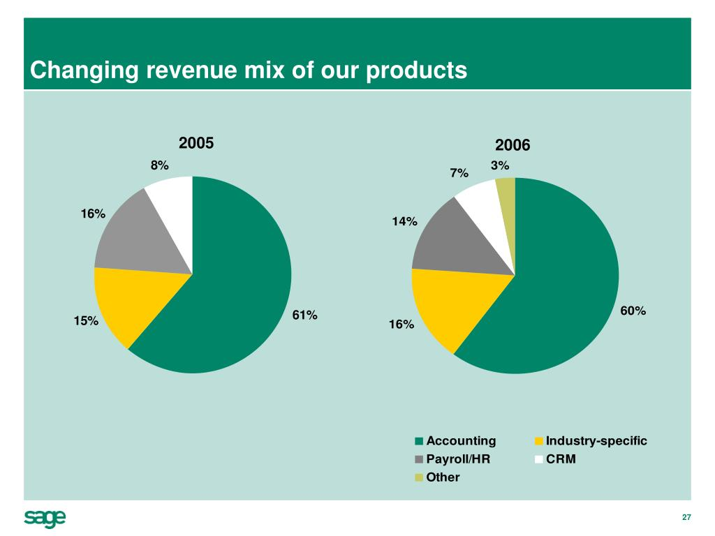 Changing revenue mix of our products