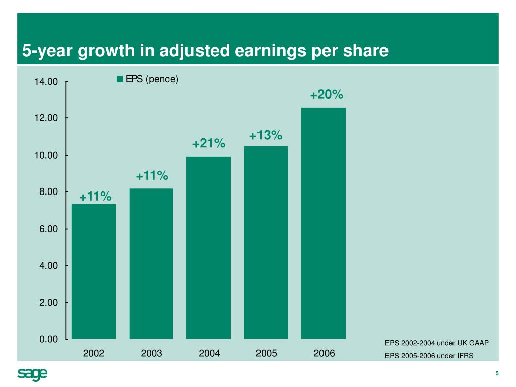 5-year growth in adjusted earnings per share