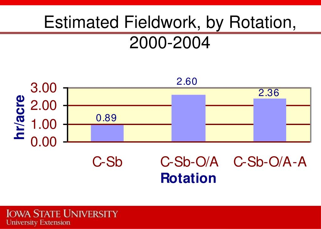 Estimated Fieldwork, by Rotation, 2000-2004