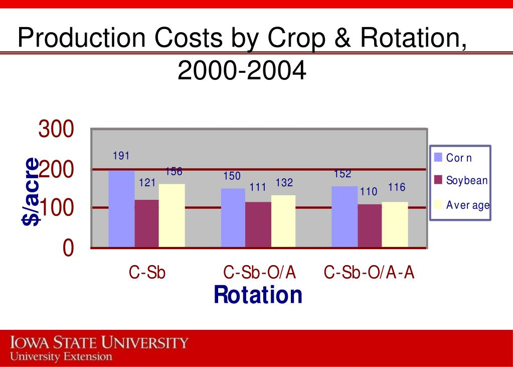Production Costs by Crop & Rotation, 2000-2004