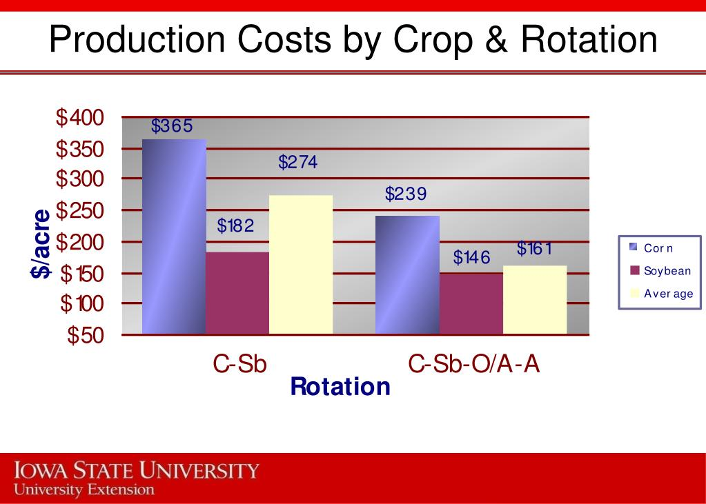 Production Costs by Crop & Rotation