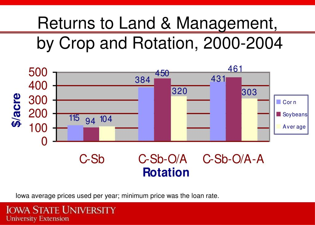 Returns to Land & Management,