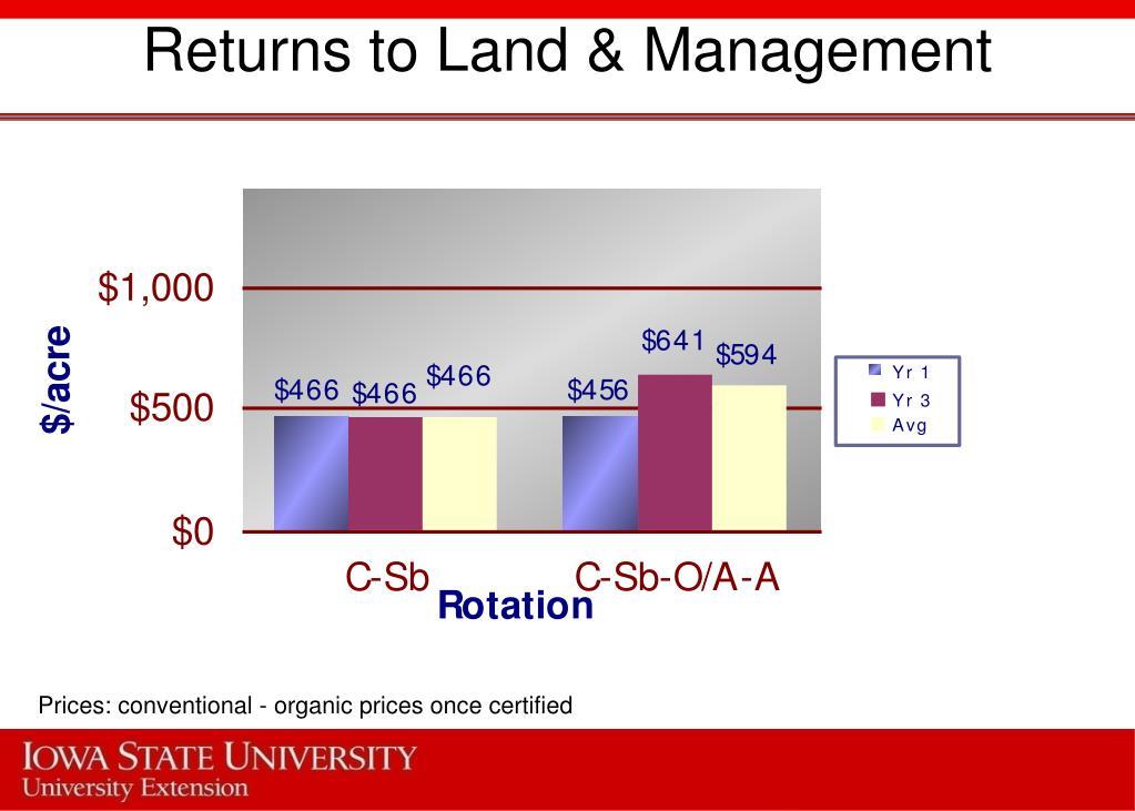 Returns to Land & Management