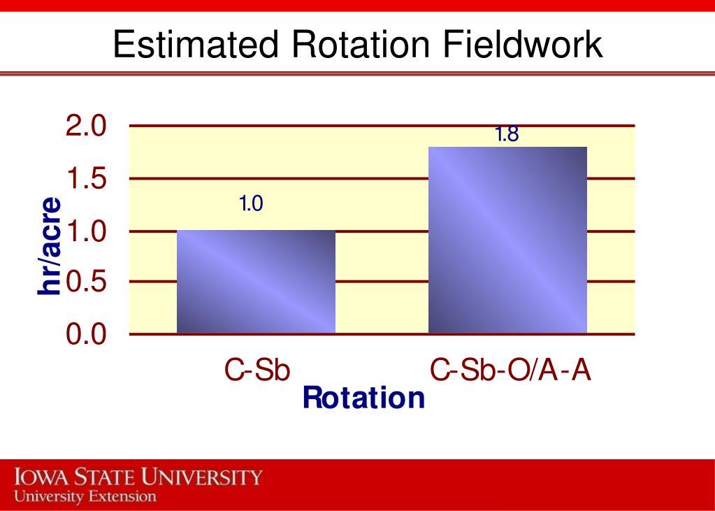 Estimated Rotation Fieldwork