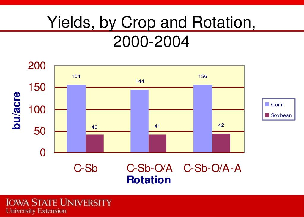 Yields, by Crop and Rotation,