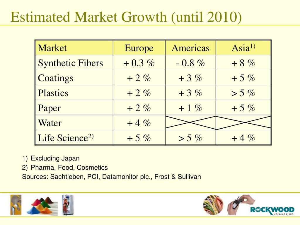 Estimated Market Growth (until 2010)