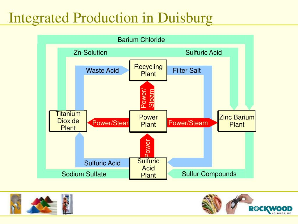 Integrated Production in Duisburg