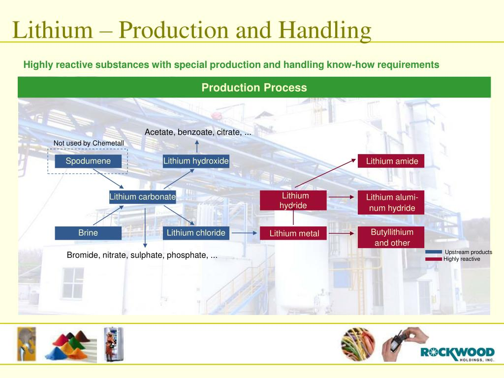 Lithium – Production and Handling