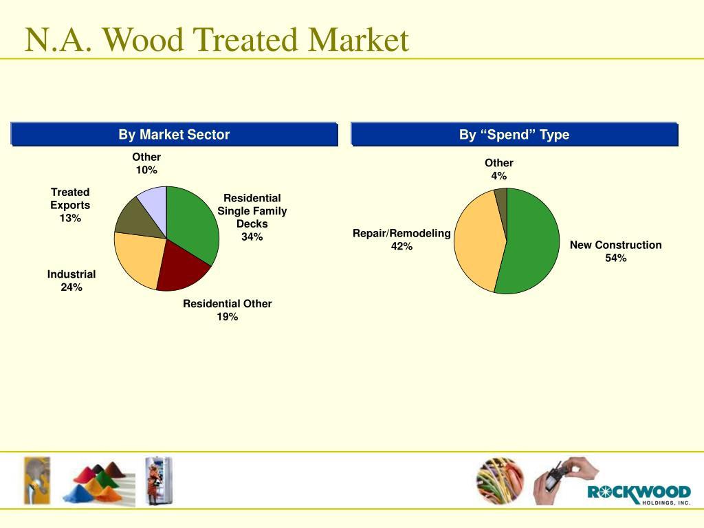 N.A. Wood Treated Market