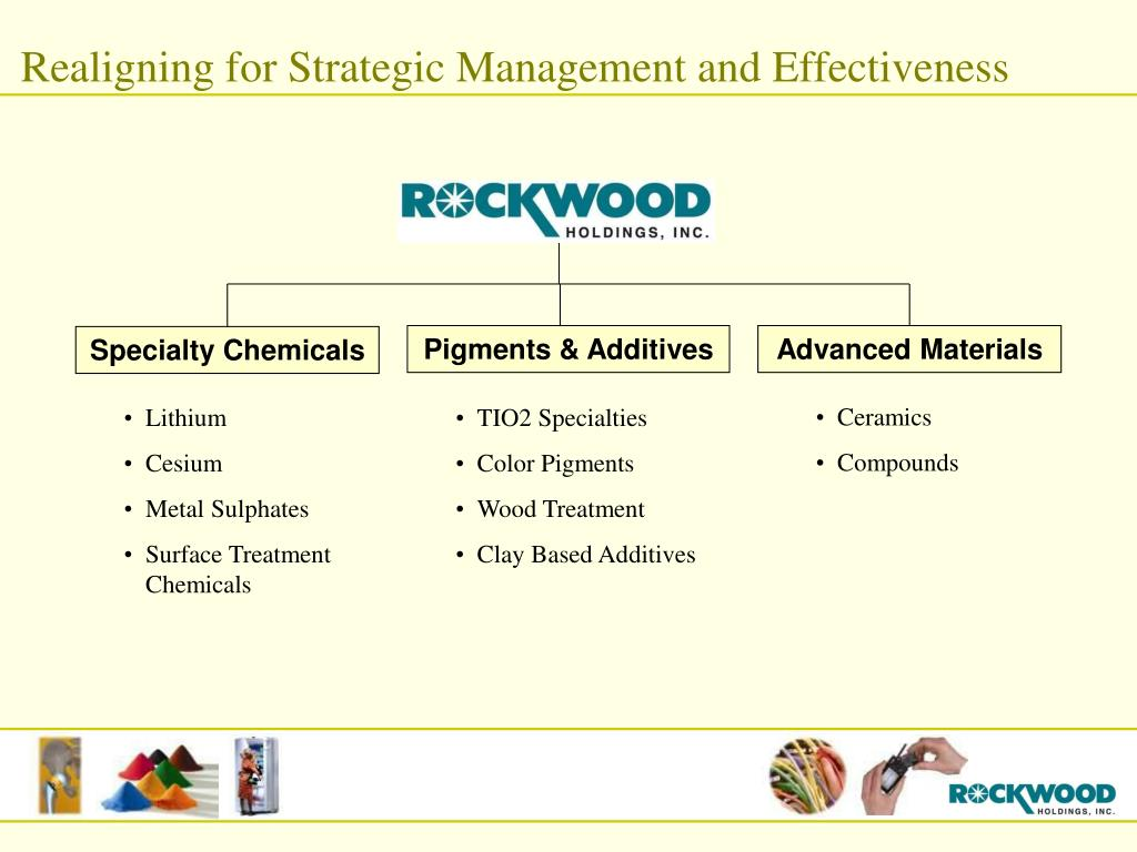 Realigning for Strategic Management and Effectiveness