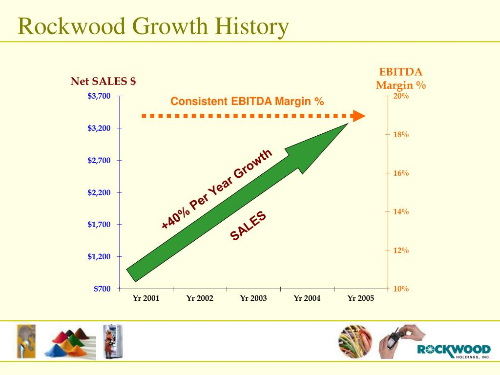 Rockwood Growth History