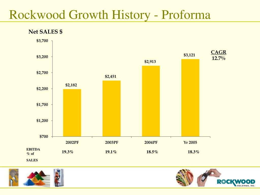 Rockwood Growth History - Proforma