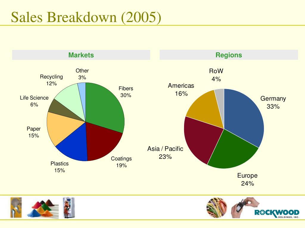 Sales Breakdown (2005)