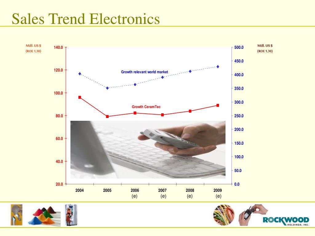 Sales Trend Electronics