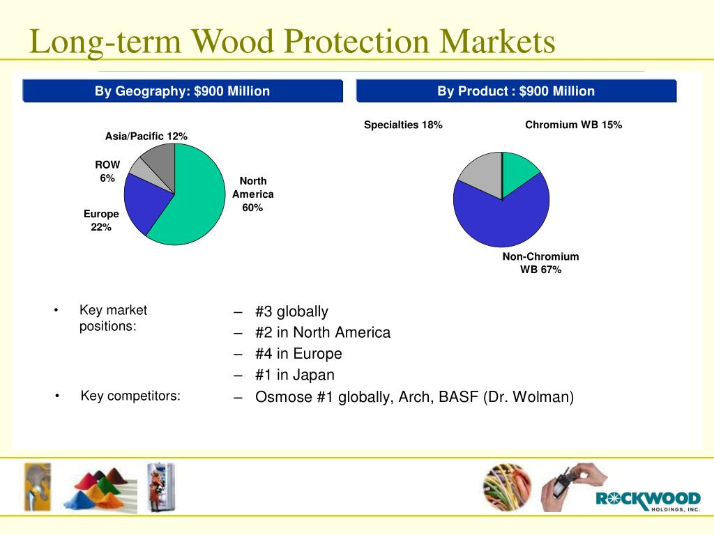 Long-term Wood Protection Markets