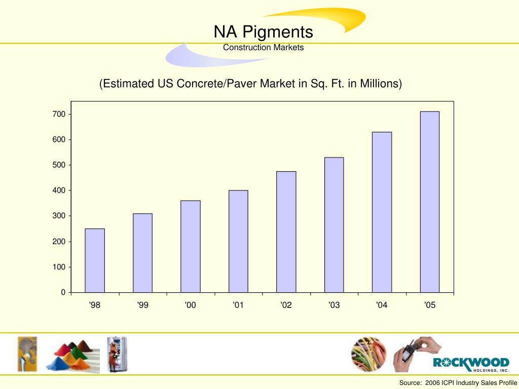 (Estimated US Concrete/Paver Market in Sq. Ft. in Millions)
