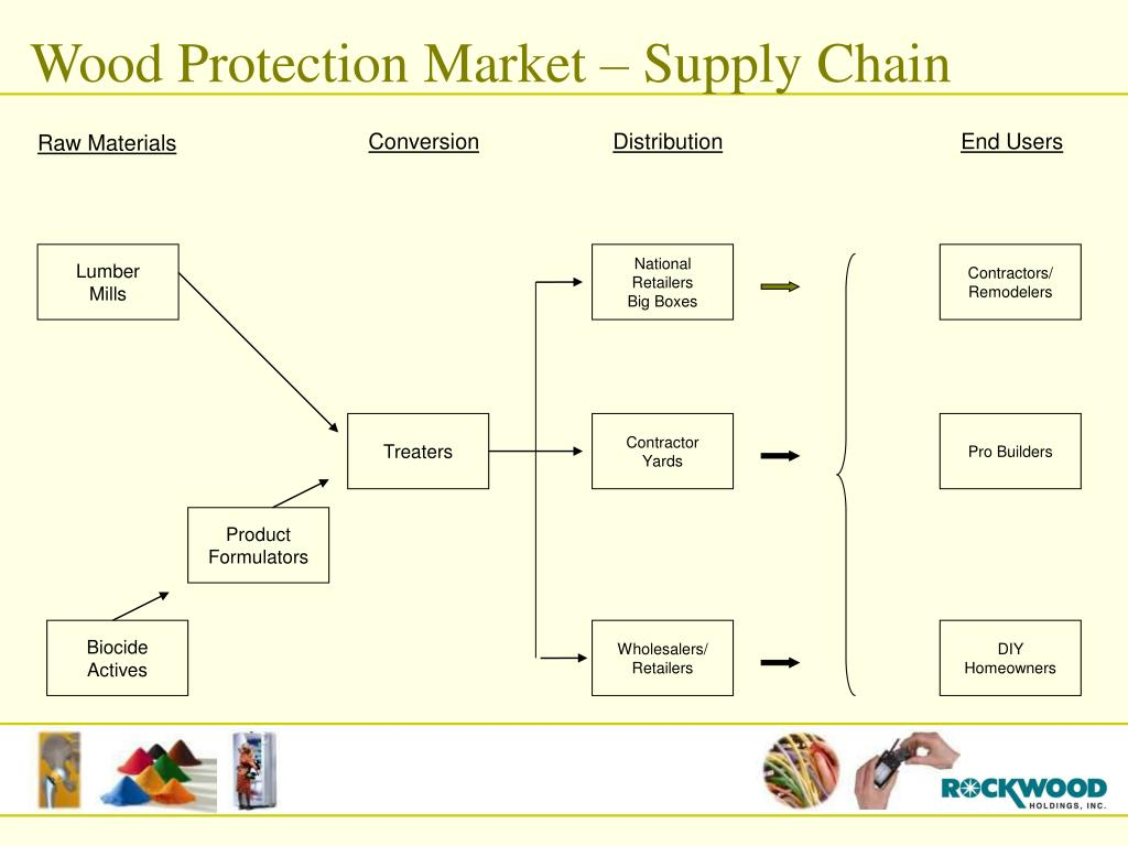 Wood Protection Market – Supply Chain