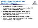 measuring success patient and caregiver perspective