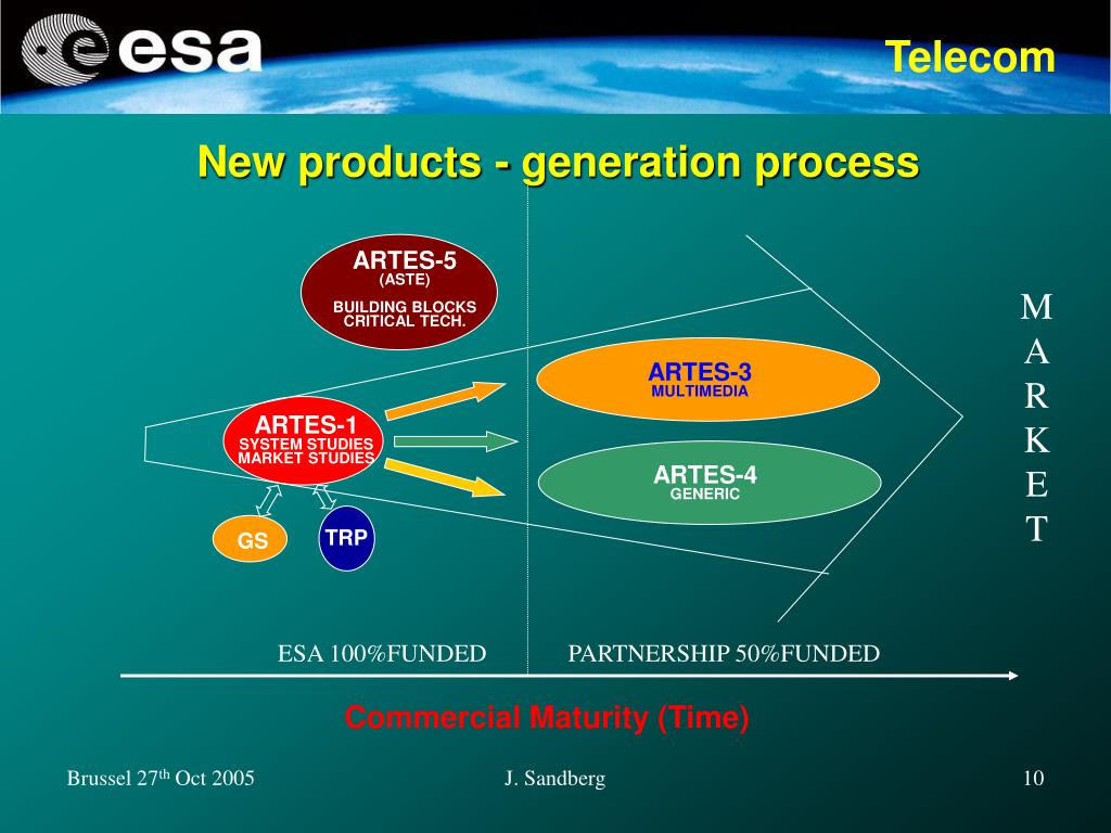 New products - generation process