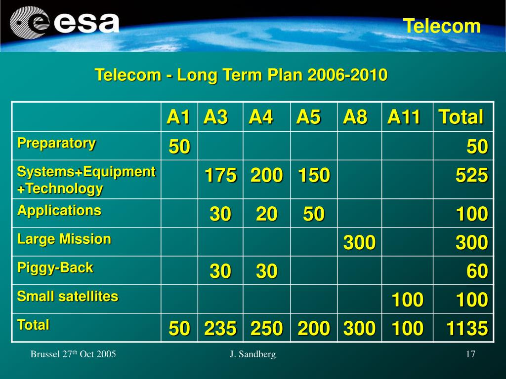 Telecom - Long Term Plan 2006-2010