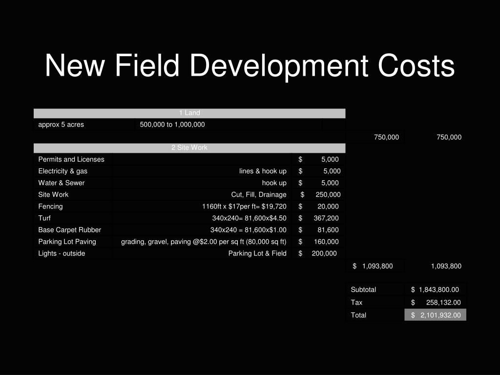 New Field Development Costs