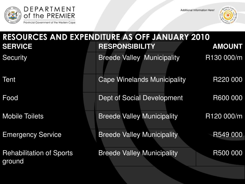 RESOURCES AND EXPENDITURE AS OFF JANUARY 2010