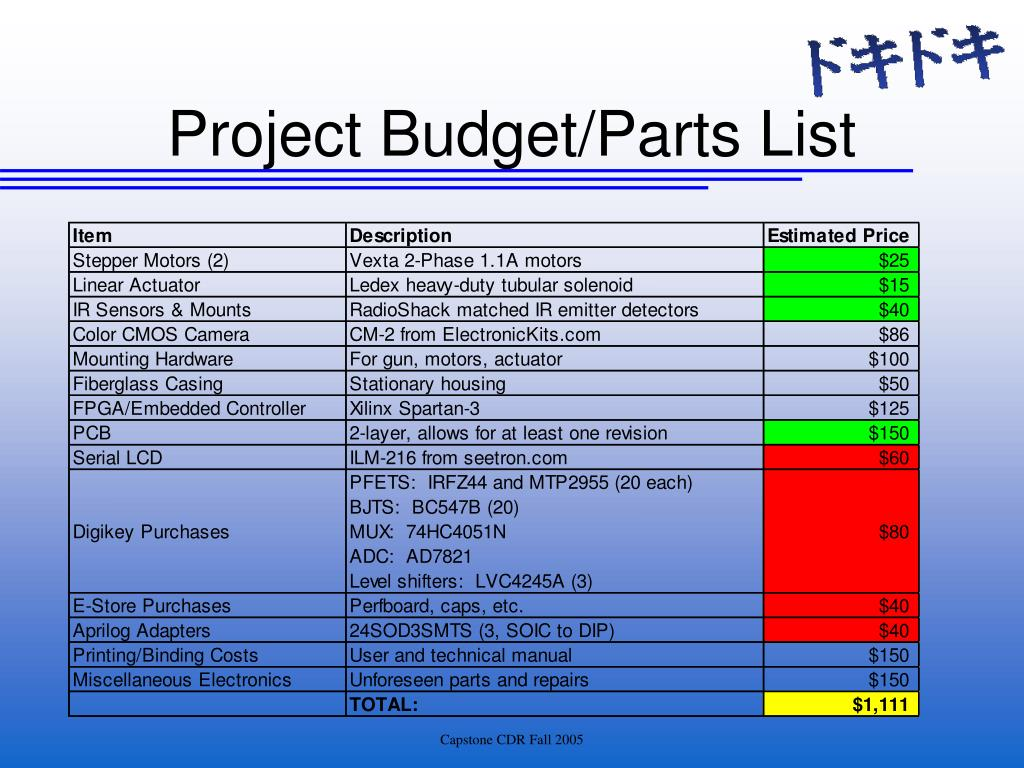 Project Budget/Parts List