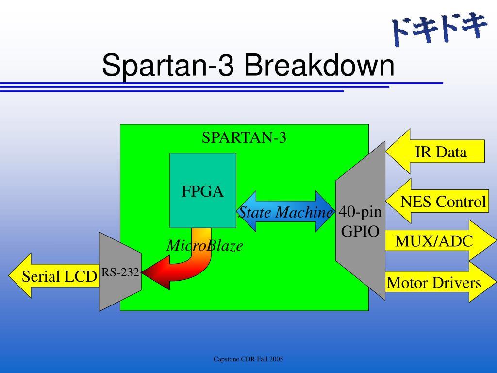 Spartan-3 Breakdown