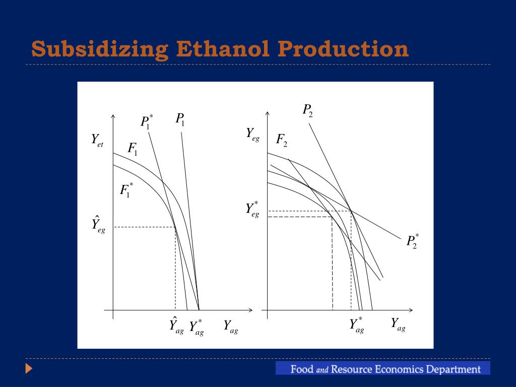 Subsidizing Ethanol Production