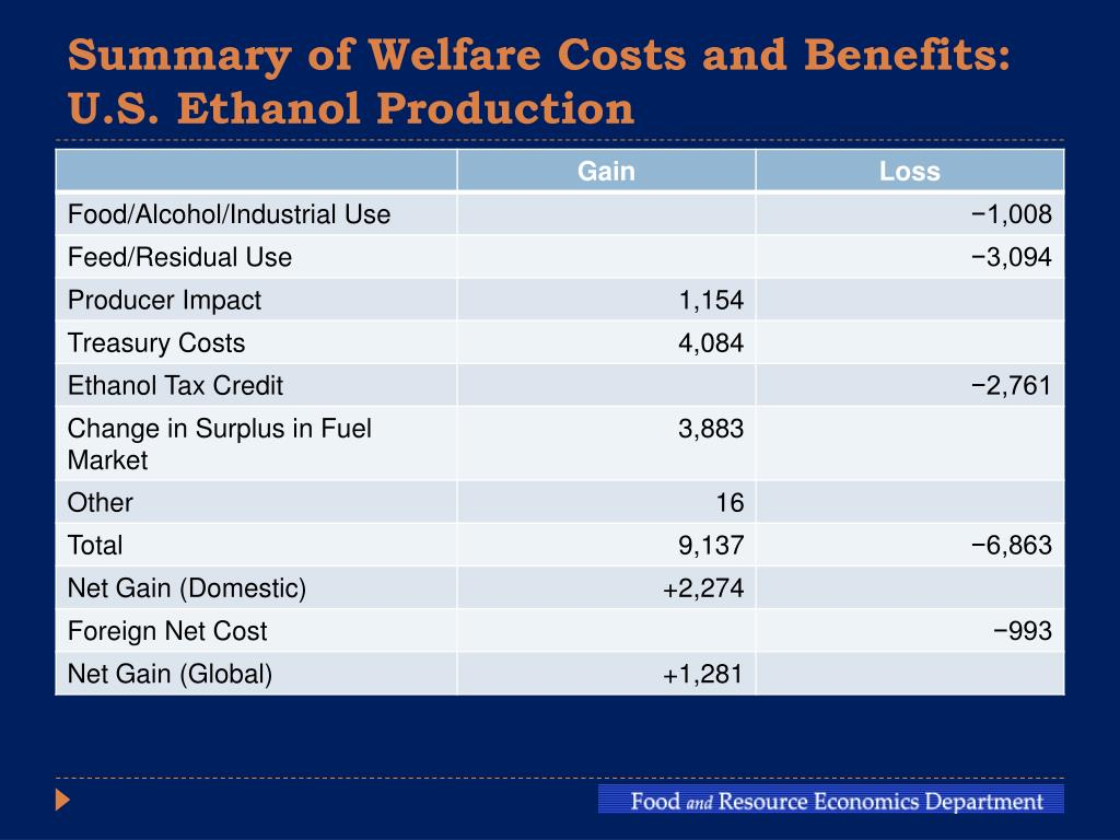 Summary of Welfare Costs and Benefits: U.S. Ethanol Production