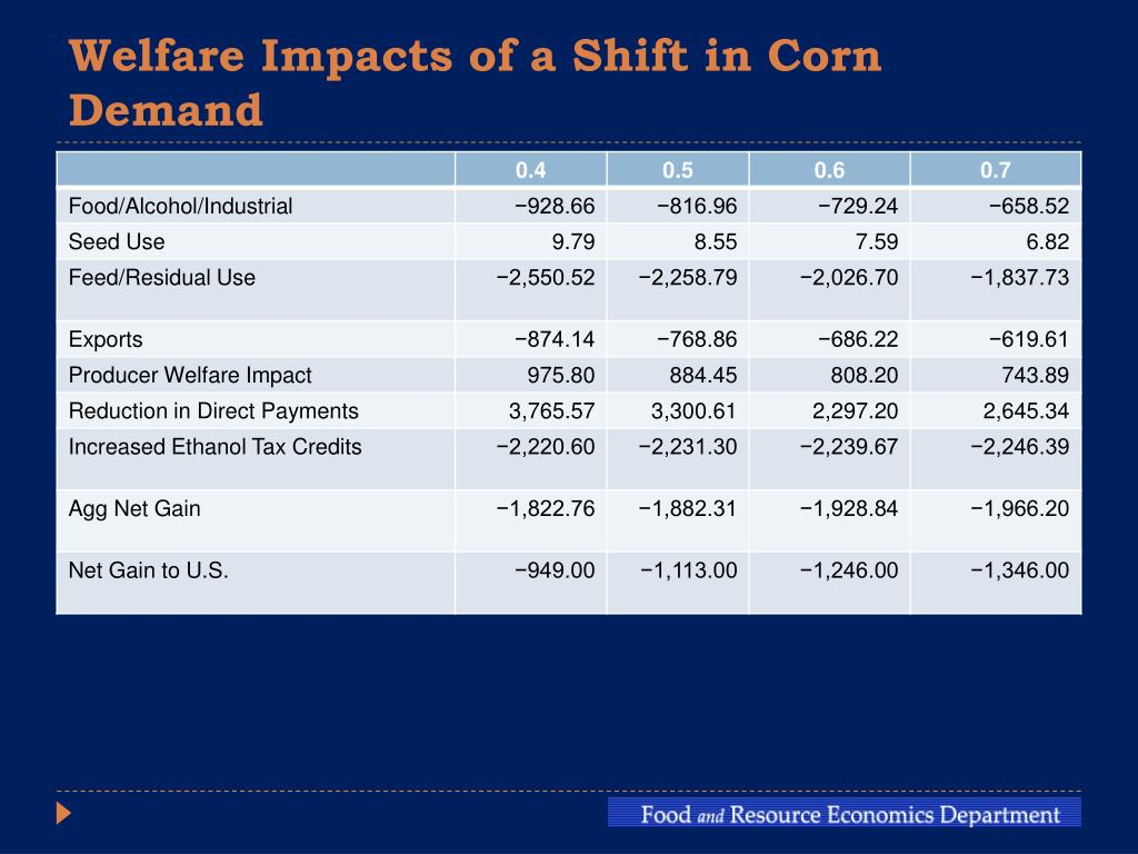 Welfare Impacts of a Shift in Corn Demand