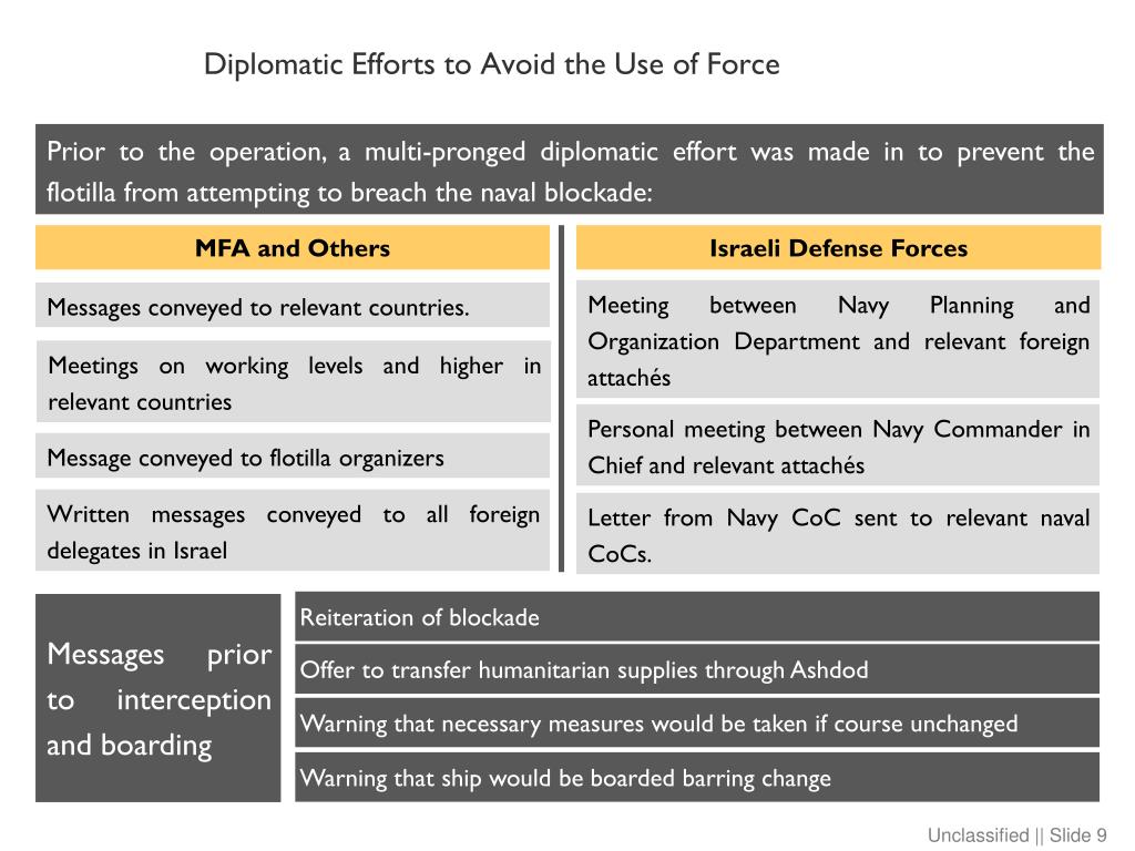 Diplomatic Efforts to Avoid the Use of Force
