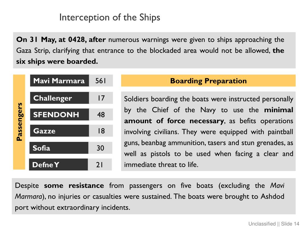 Interception of the Ships