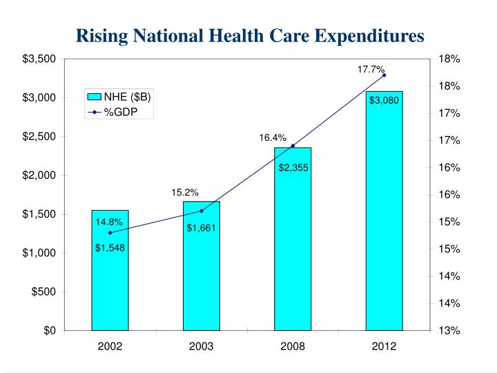 Rising National Health Care Expenditures