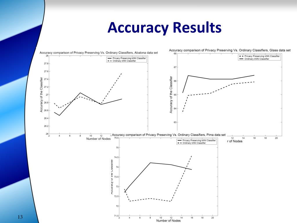 Accuracy Results