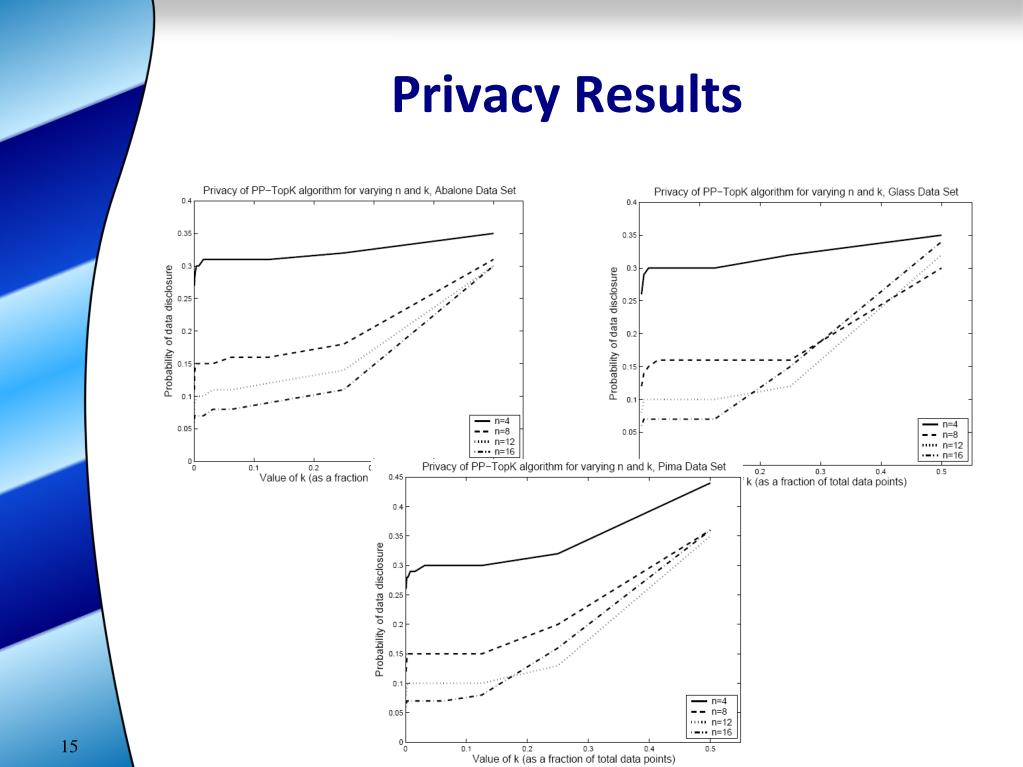 Privacy Results