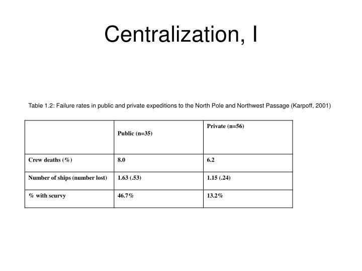 Centralization i