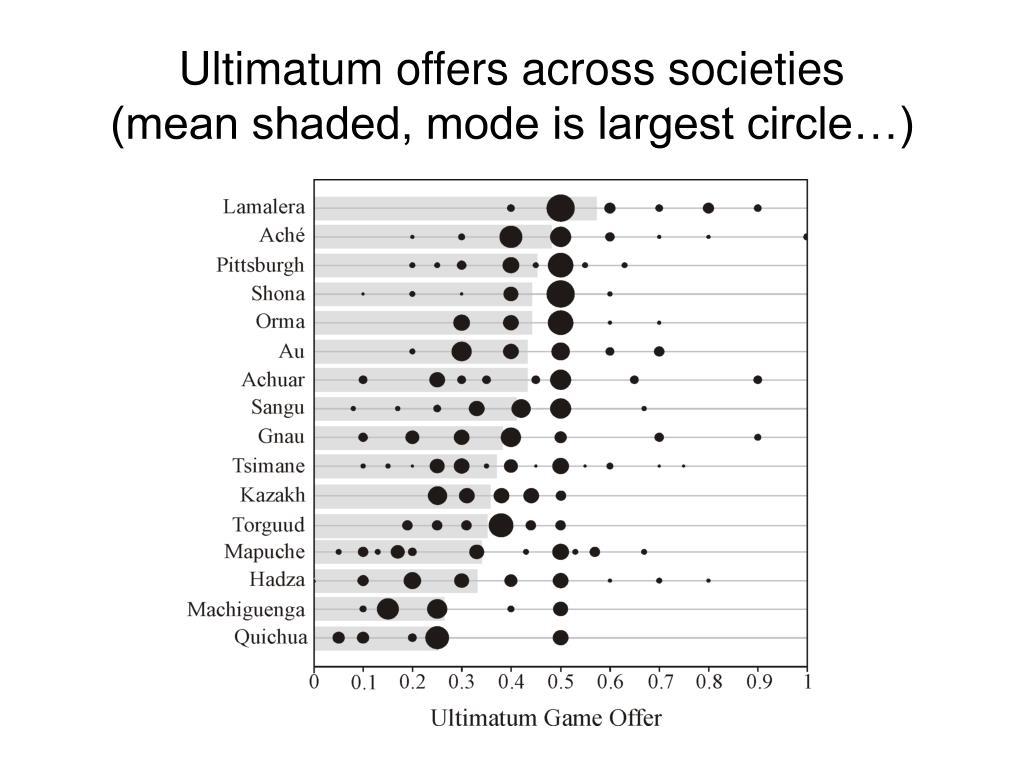 Ultimatum offers across societies
