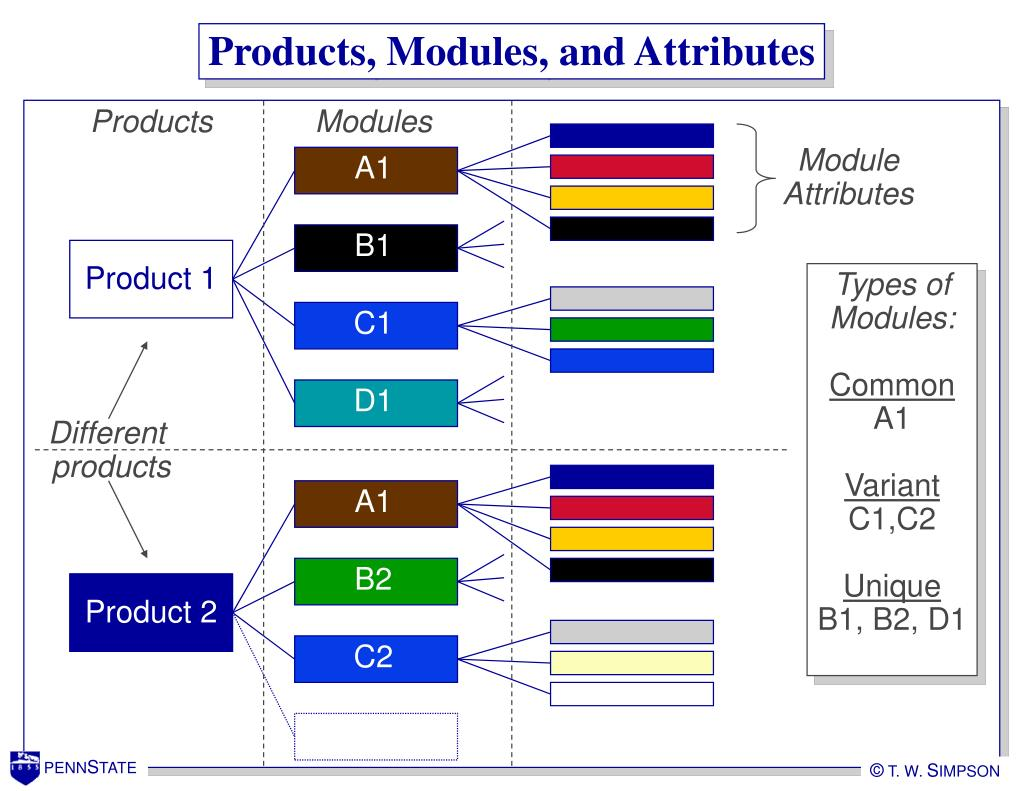 Products, Modules, and Attributes